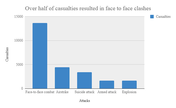 Afghan casualties in 2017 by cause