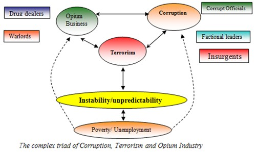 corruption, opium economy and terrorism