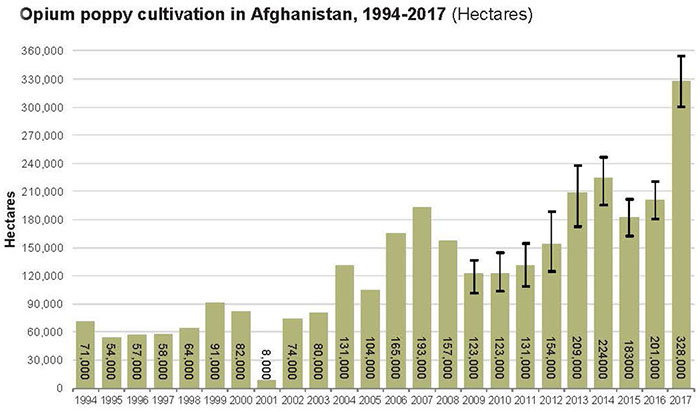 Afghan opium survey 1994 to 2017