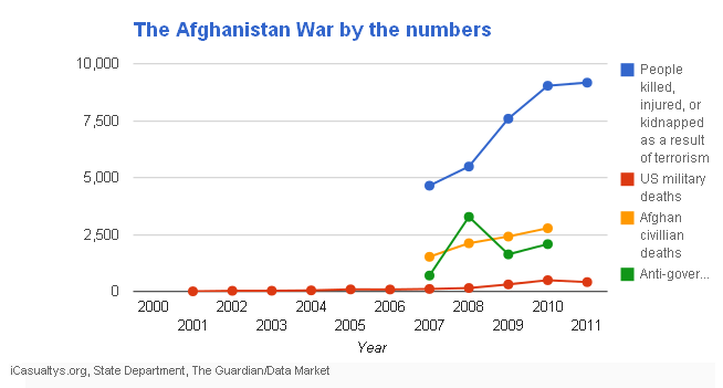 The Afghanistan War by the numbers