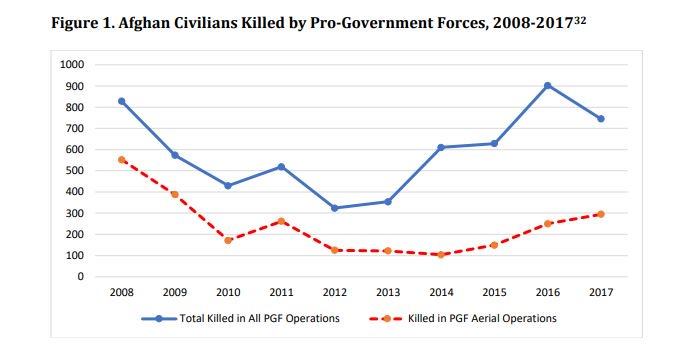 Afghans killed by pro-government forces in US war from 2008 to 2017
