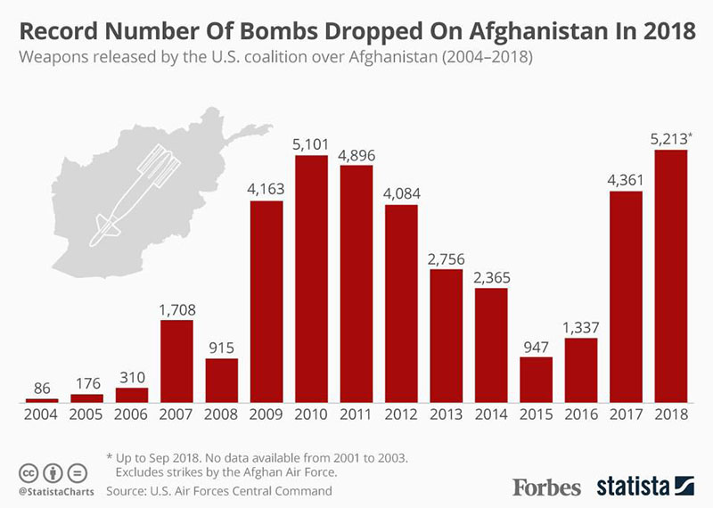 Bombs dropped on Afghanistan by US from 2004 to 2018
