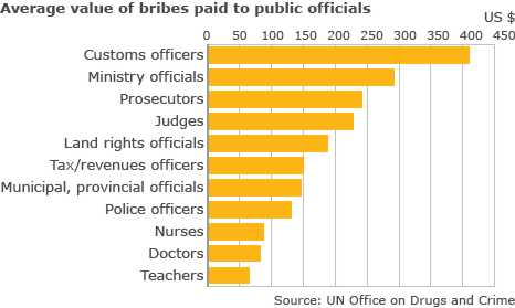 Bribes paid to officials