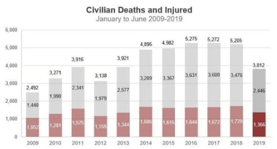 Civilian deaths and injuries in Afghanistan from 2009-19