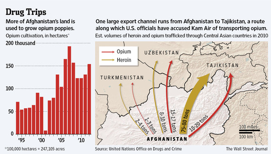 Drug trade route from Afghanistan through Tajikistan