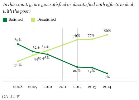 Efforts for poor survey in Afghanistan in 2014