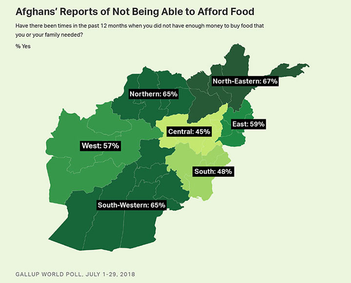 Gallup World Poll says record number of Afghans struggle to afford basics