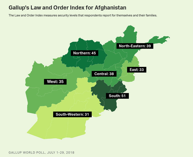 Gallup Law and Order Index Drops to New Low in Afghanistan