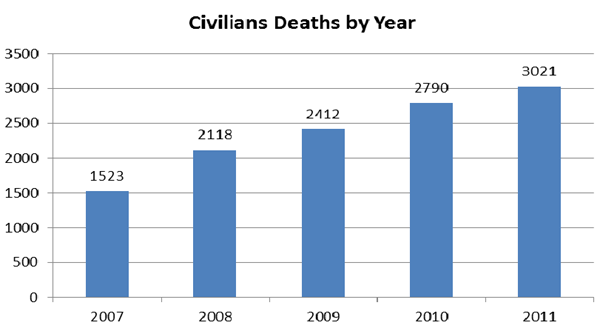 Graph of civilian deaths from 2007 to 2011