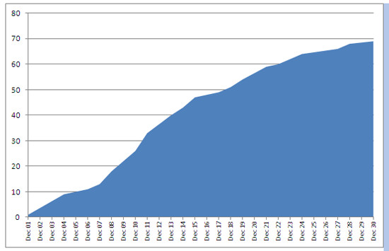 Cumulative total of civilians killed during December 2010