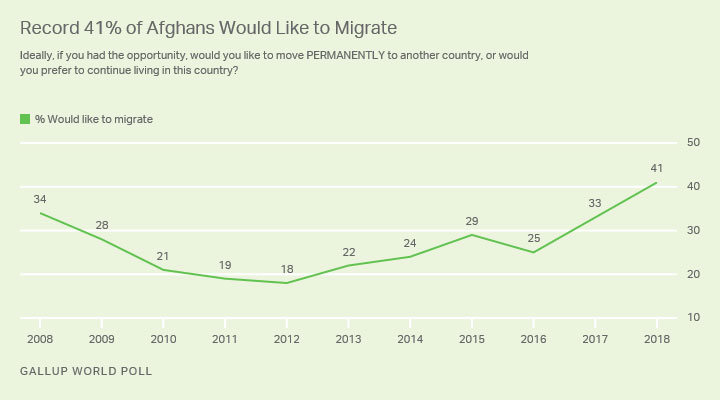 Migration Gallup index Afghanistan for 2018
