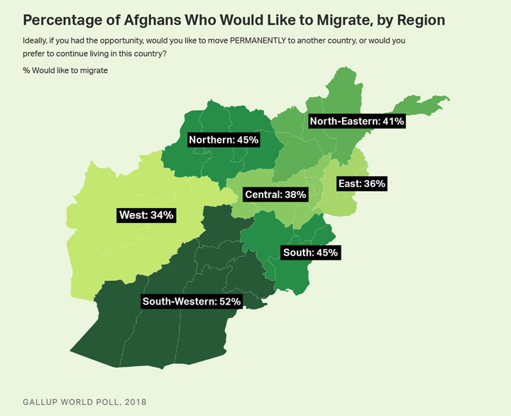 Migration Gallup index by region in Afghanistan for 2018