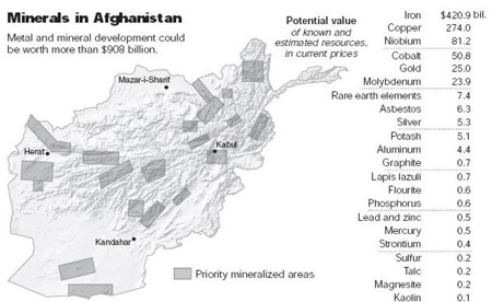 Minerals in Afghanistan