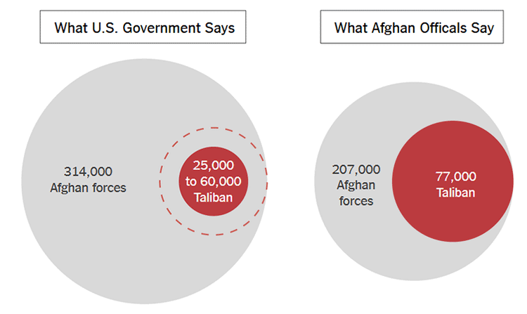 NYT US misleading public with information on number of Taliban and Afghan army