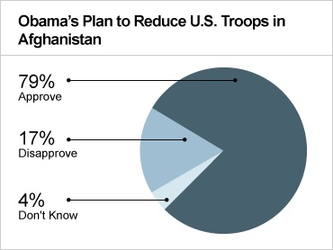 Obama's plan to reduce troops in Afghanistan
