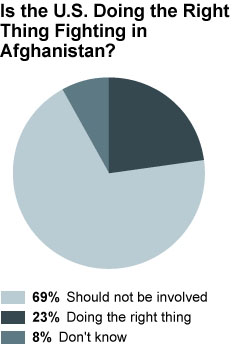 pie_chart_us_involvement_poll.JPG