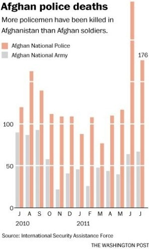 More policemen have been killed than Afghan soldiers