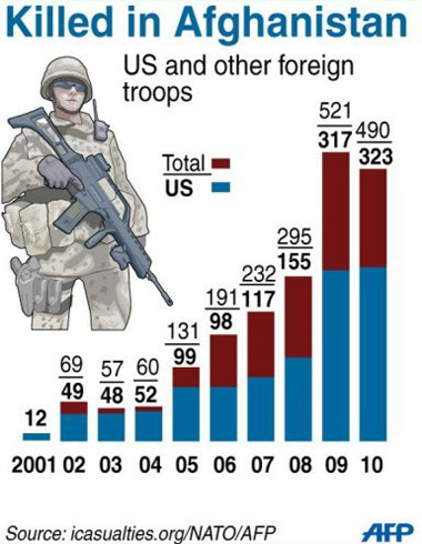 The yearly death toll for US troops in Afghanistan since 2001