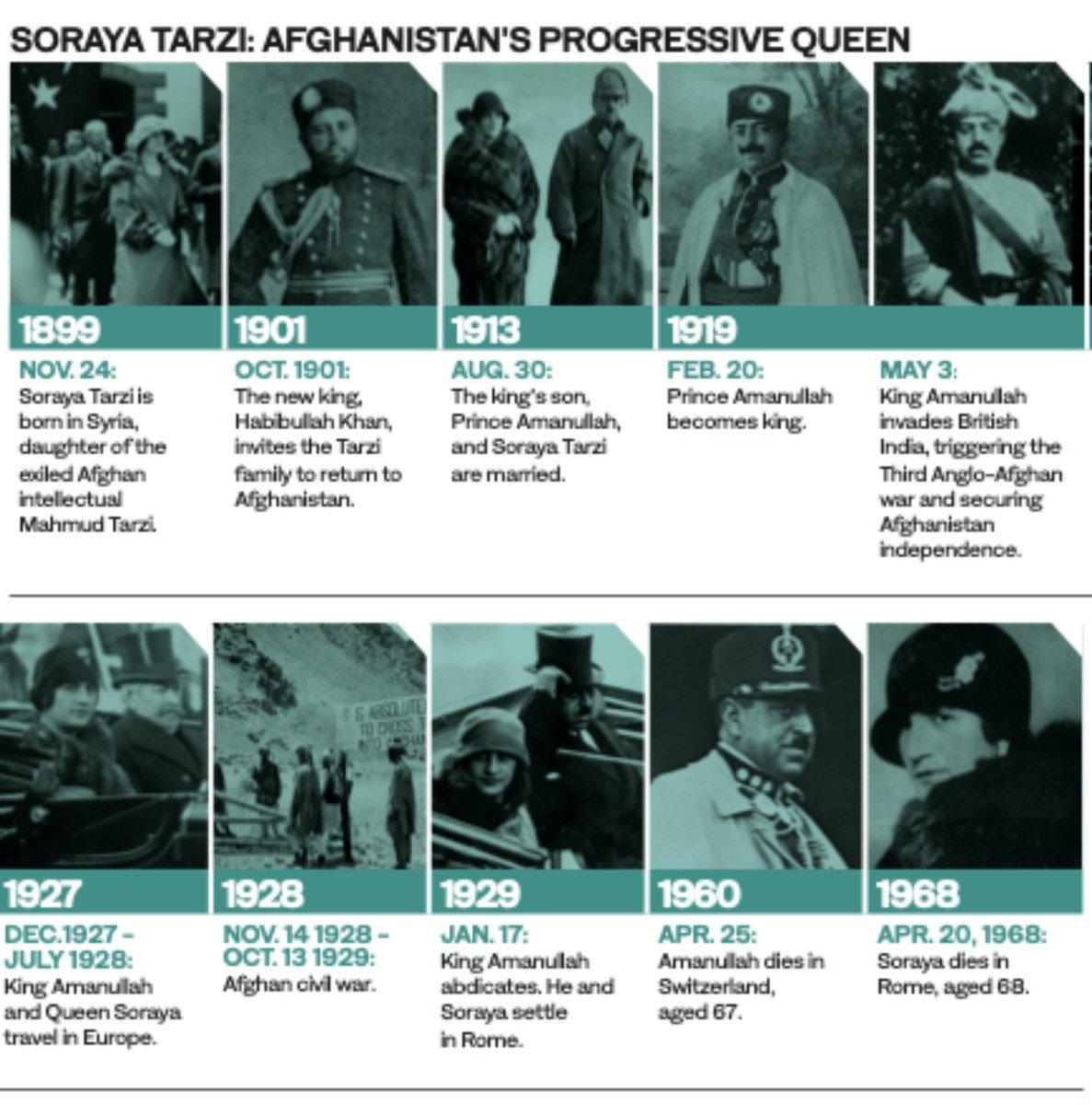 Suraya Tarzi Afghanistans prograssive gueen