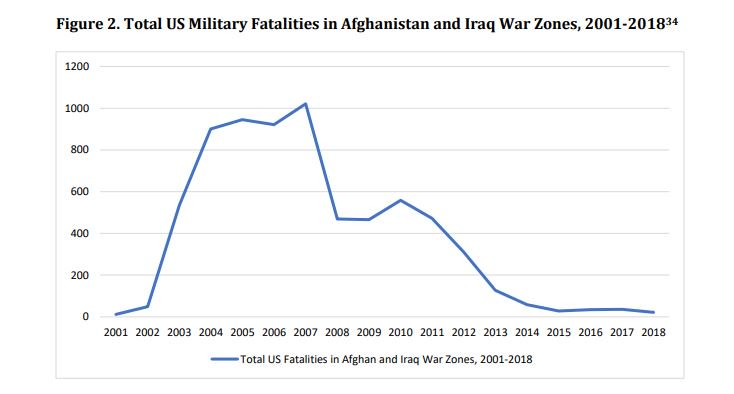 Total US military fatalities in Afghan and Iraq wars