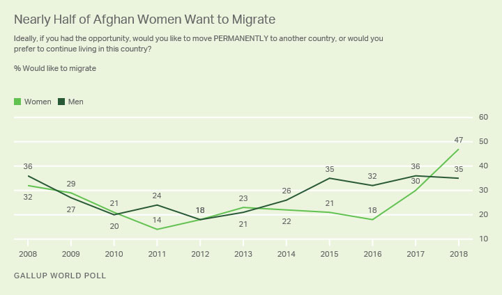 Women migration Gallup index Afghanistan for 2018